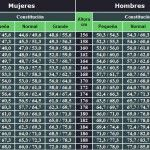 tabla de peso ideal